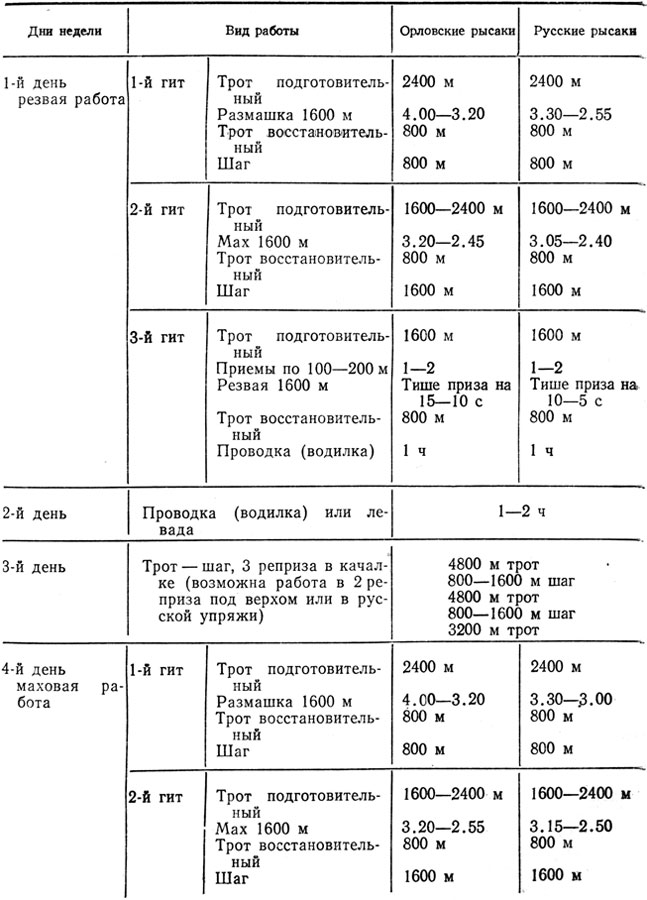 Схема № 2 тренировки