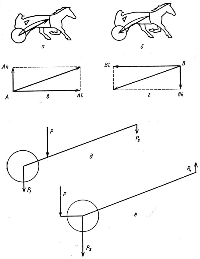 Схемы действующих сил при беге